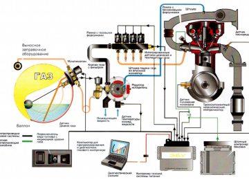 Электросхема подключения ГБО 4 поколения